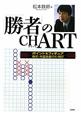 「勝者」のCHART ポイント&フィギュア 株式・外国為替(FX)・RE