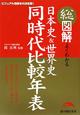 総図解・よくわかる 日本史&世界史 同時代比較年表 ビジュアル図解本の決定版!
