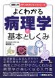 よくわかる病理学の基本としくみ 図解入門メディカルサイエンスシリーズ