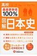 高校 最重要事項100% 図解・日本史 消えるフィルターで何度もCHECK!!