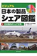 ビジュアル 日本の製品シェア図鑑 日本国内のシェア分布 (3)