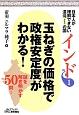 日本人が理解できない混沌-カオス-の国インド 玉ねぎの価格で政権安定度がわかる! (1)