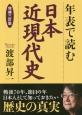 日本近現代史 年表で読む<増補三訂版>