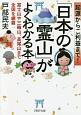 起源からご利益まで!「日本の霊山」がよくわかる本