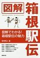 図解・箱根駅伝