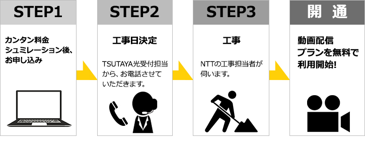STEP1 カンタン料金シュミレーション後、お申し込み STEP2工事日決定TSUTAYA光受付担当から、お電話させていただきます。 STEP3NTTの工事担当者が伺います。 開通
